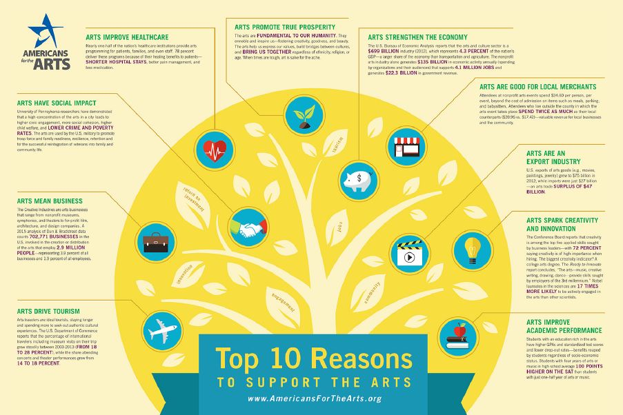 Top 10 reasons to support the arts!