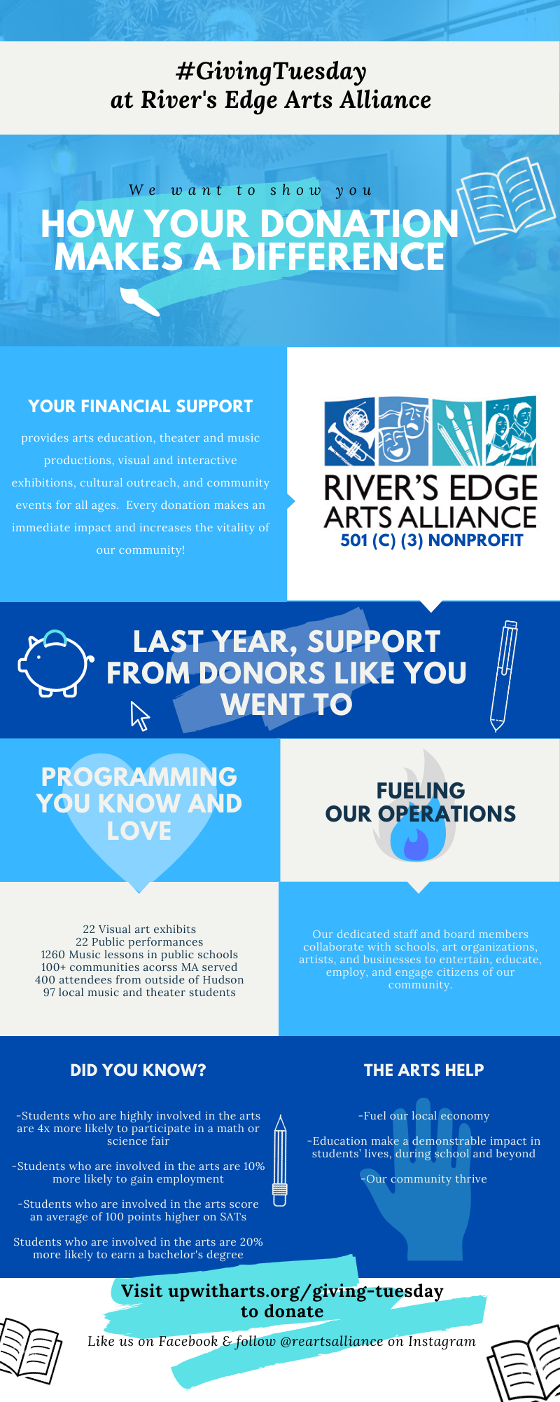 Donate to River's Edge Arts Alliance